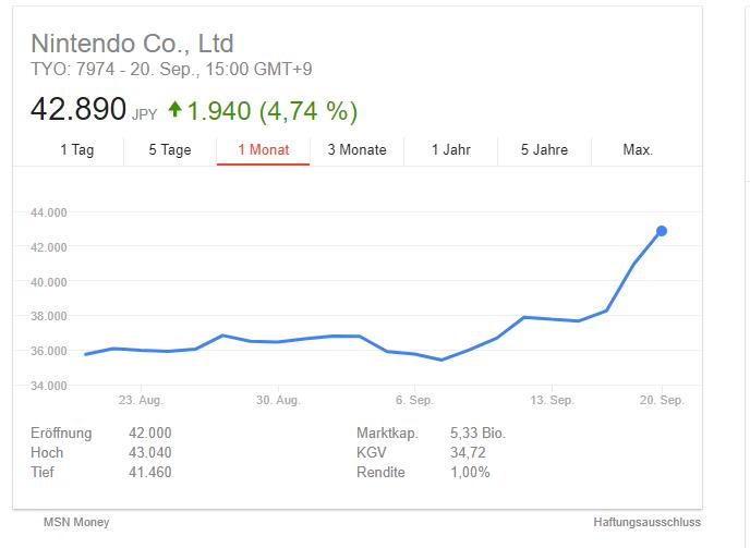 Nintendo Aktienkurs